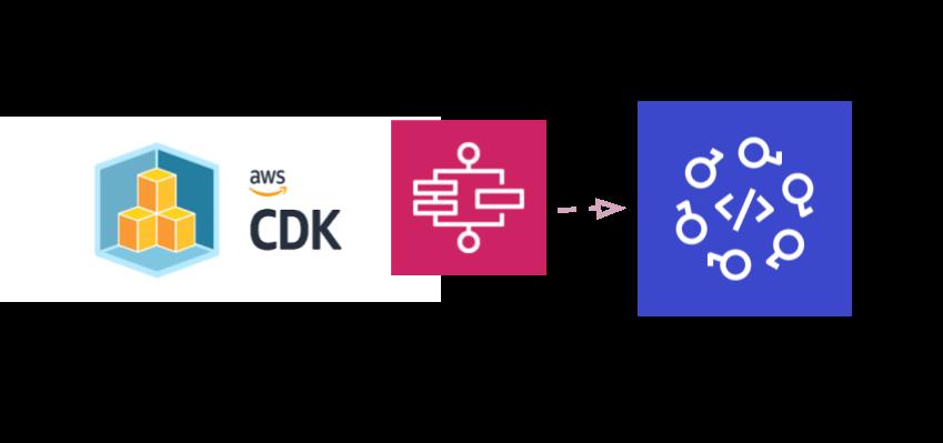 跨账号跨区域部署AWS CDK编排的应用