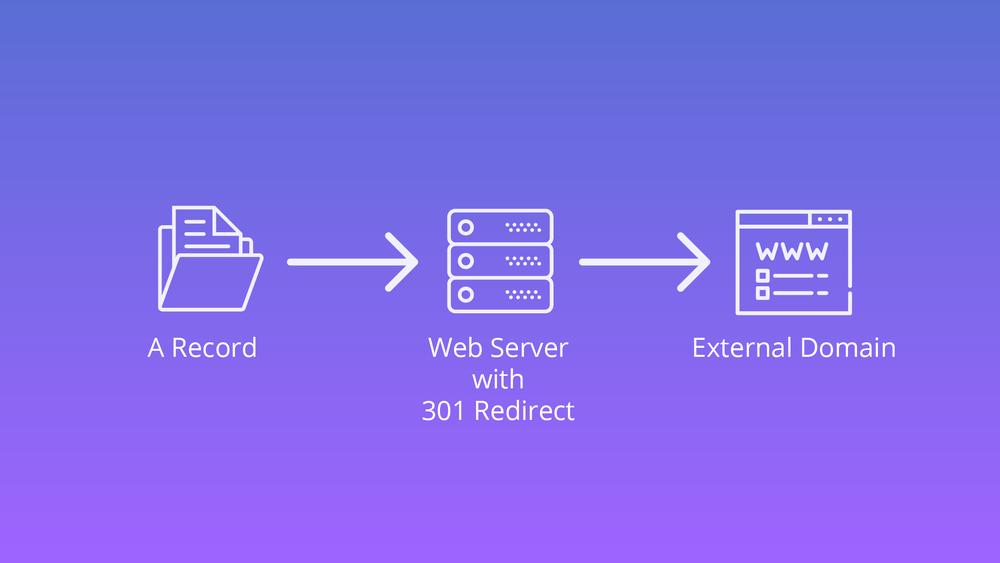 无服务器架构的域名重定向服务